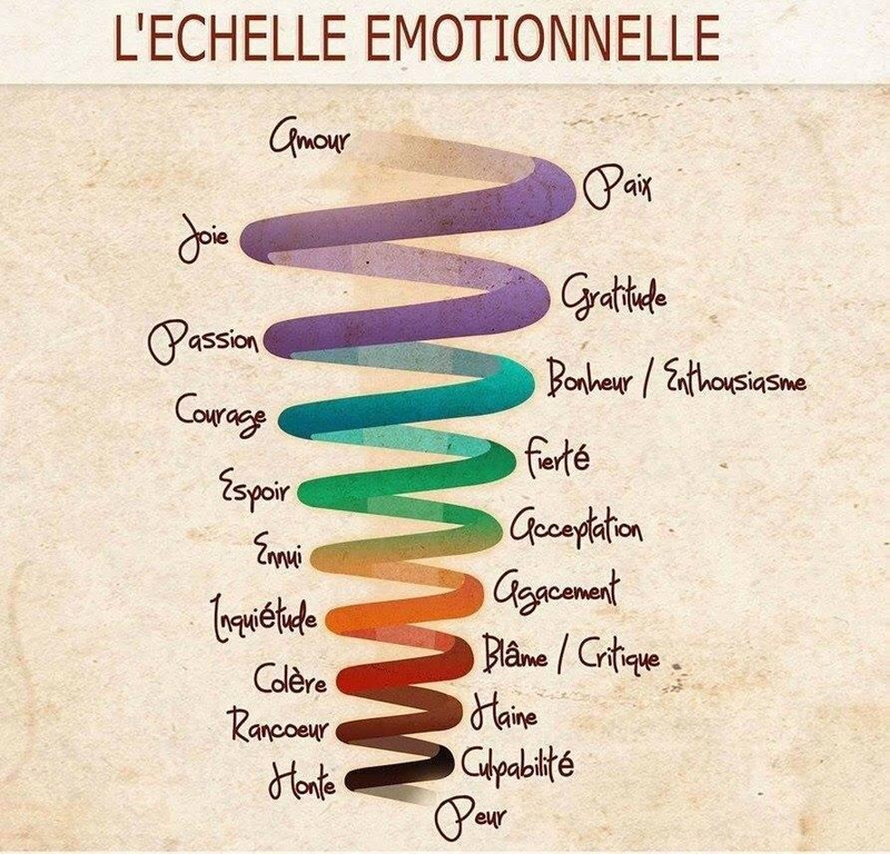 La-Sophro-Nathalie-Moyne-Accueil-Sophrologie-Sophrologue-echelle-emotionelle